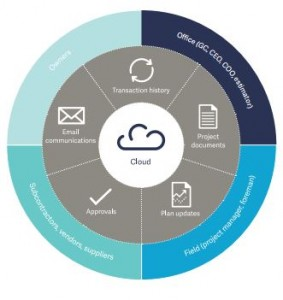 A graphic showing features of Sage Construction Project Center (SCPC) that you can use from the cloud. Including Transaction History, Project documents, plan updates, approvals, and email communications.